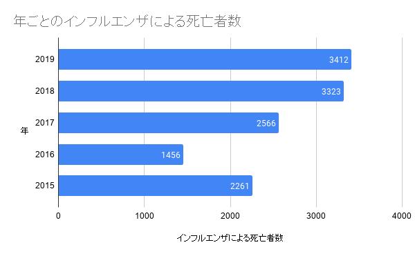 年ごとのインフルエンザによる死亡者数(2015-2019)
