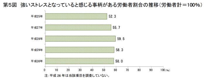強いストレスを感じたことのある労働者の割合の年推移