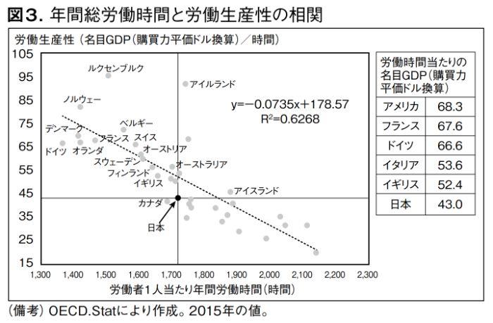 世界の労働者の総労働時間と労働生産性との関係