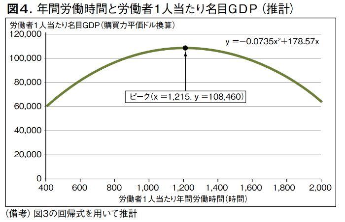 年間労働時間と労働者1人当たりのGDPの関係