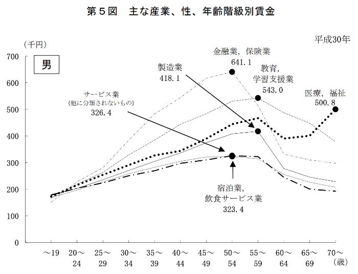 平成30年の業界別の平均月収(男性)