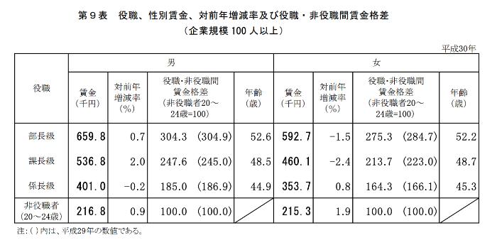 平成30年の役職別の平均月収