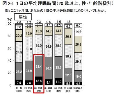1日の平均睡眠時間(20 歳以上男性、年齢階級別)