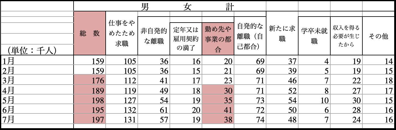 2020年1月から7月までの求職理由別の完全失業者数