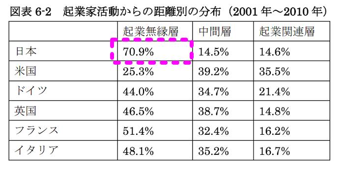 起業家活動からの距離別の分布(国際比較)