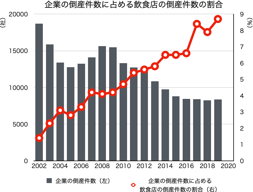 企業の倒産件数に占める飲食店倒産件数の割合